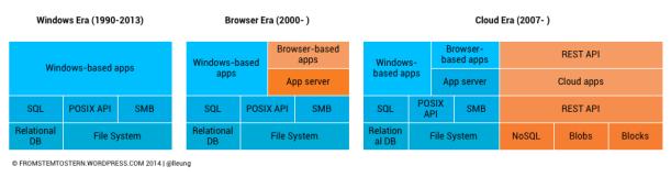 Data-stack-evolution