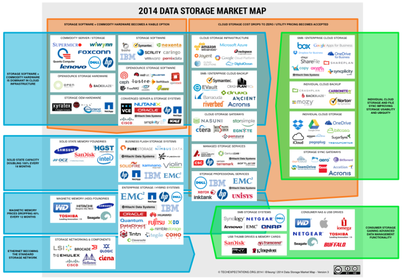 2014 Data storage market map v3