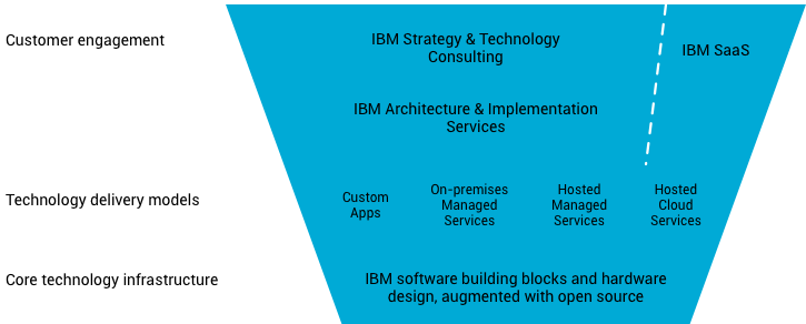 IBM business structure
