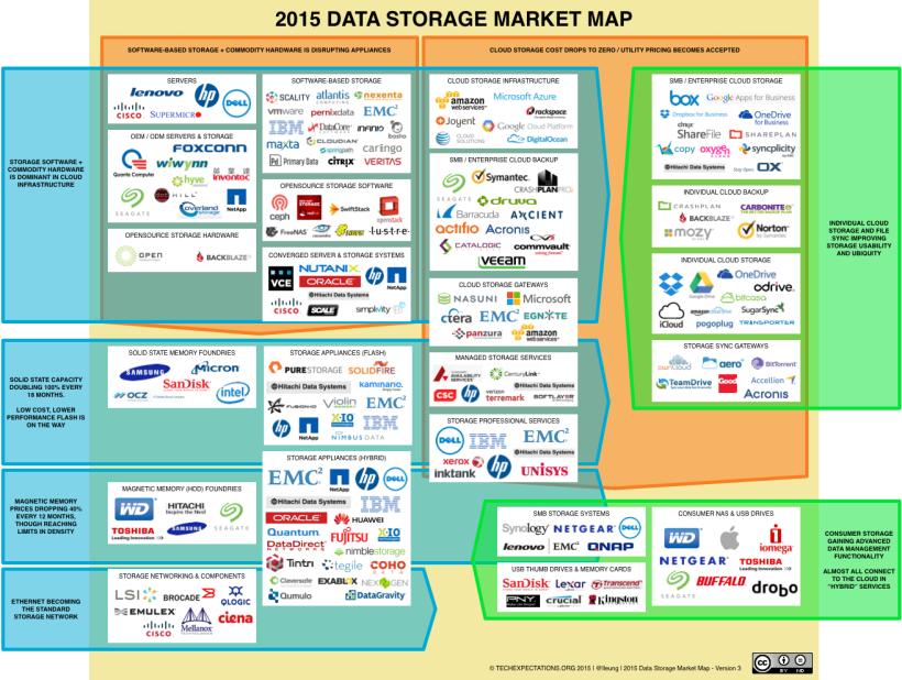 Storage_market_2015_v3